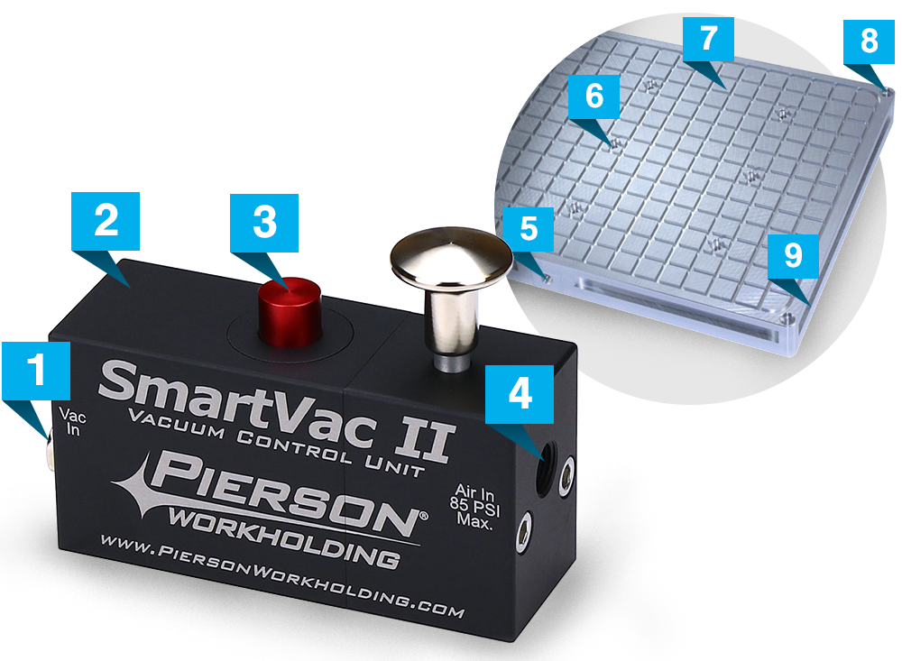 SmartVac II System Flagged